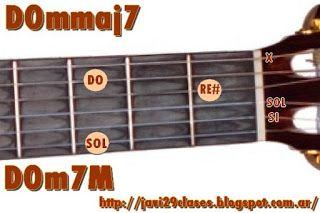 Guitarra: Acordes mmaj7 o m7M (menores con séptima Mayor) Clases simples de Guitarra y Piano