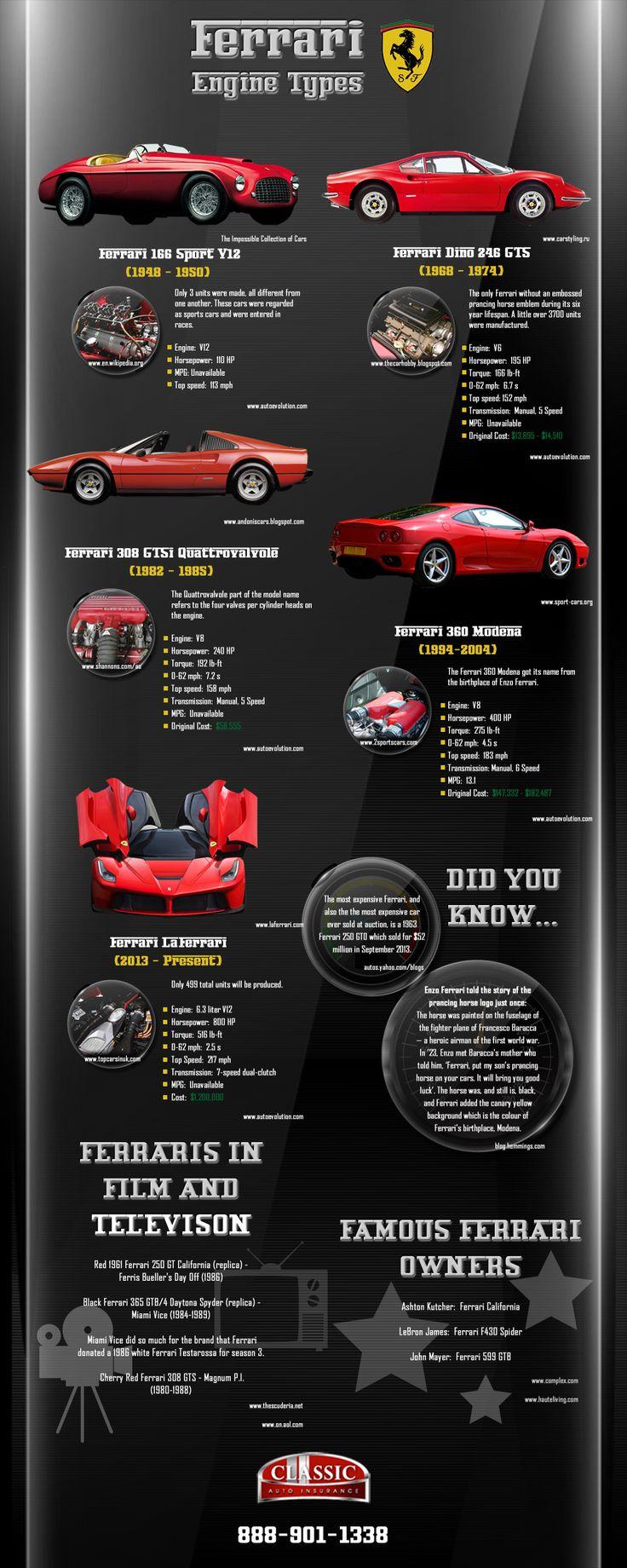 #Ferrari  #Engines #Infographic