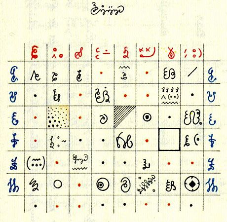Luigi Serafini, Codex Seraphinianus. late 1970s. The Codex is a lavishly produced book that purports to be an encyclopedia for an imaginary world in a parallel universe, with copious comments in an incomprehensible language.