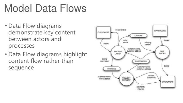 Model Data Flows • Data Flow diagrams demonstrate key content between actors and processes • Data Flow diagrams highlight ...