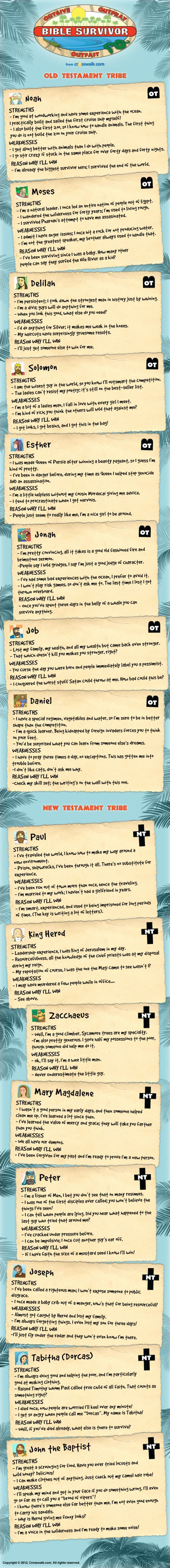 If Bible Characters Played Survivor! ~ OMG I LOVE THIS!!! Have to figure out how to add this into an assignment!.