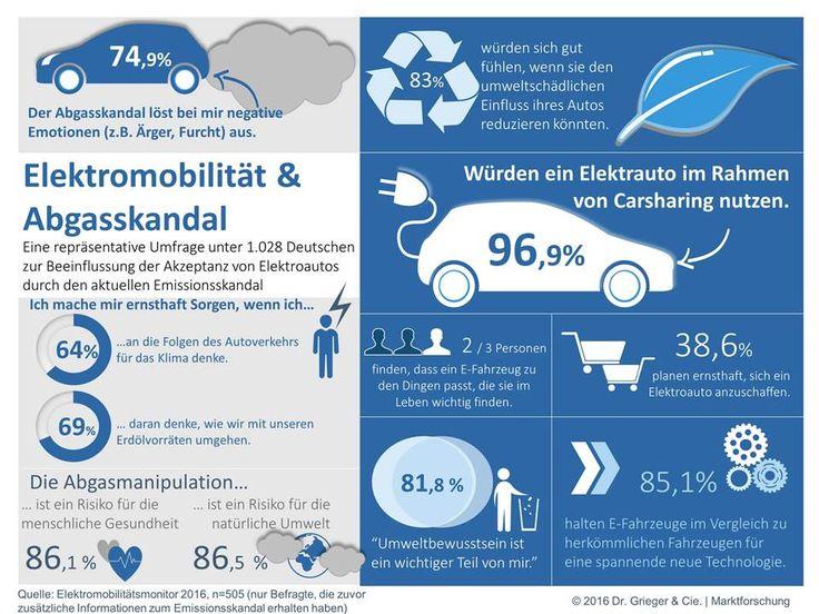 Abgasskandal als Chance für Elektromobilitätsbranche! Die Studie von Dr. Grieger & Cie. Marktforschung bietet interessante Insights zur Elektromobilität.