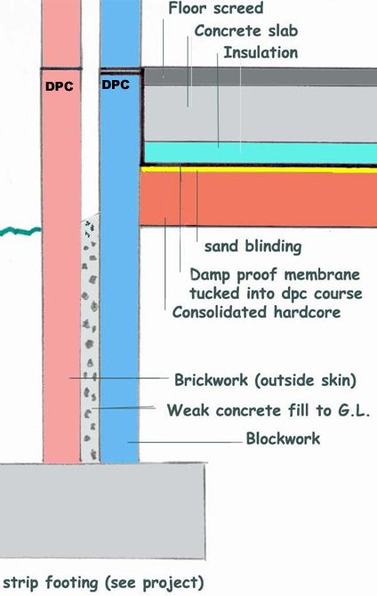 Damp Proof Course Cross Section indicating ground floor slab and inner and outer cavity wall dpc's