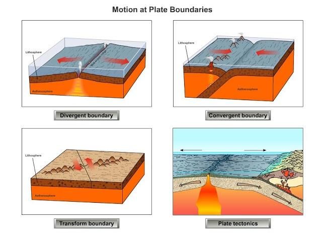 animaciones sobre los movimientos de las placas