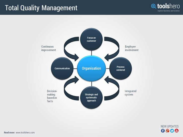 total quality management in apple Governors state university quality management apple presentation skip navigation total quality management in the field of organizational behavior.