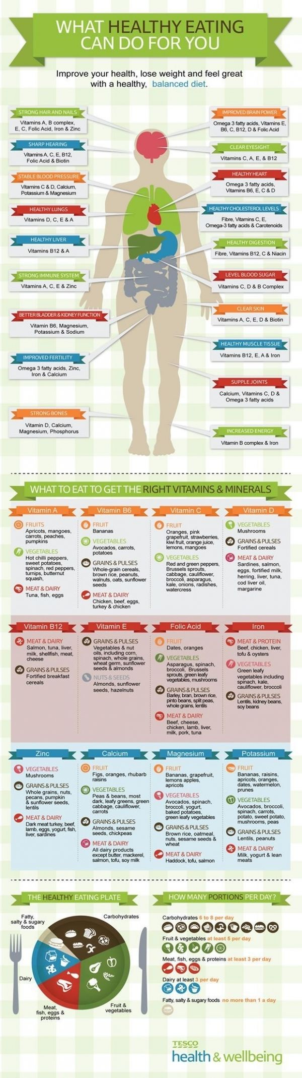 35 Weight Loss Infographics to Keep You in the Know ...