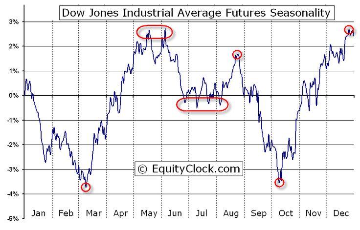 Share average buying price - June 2015 | Seasonal Profile of Dow Jones Industrial Average Futures