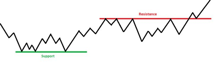 Tout comprendre sur les niveaux de support et résistance, comment les utiliser pour ses investissements. Généralités (Partie 1)