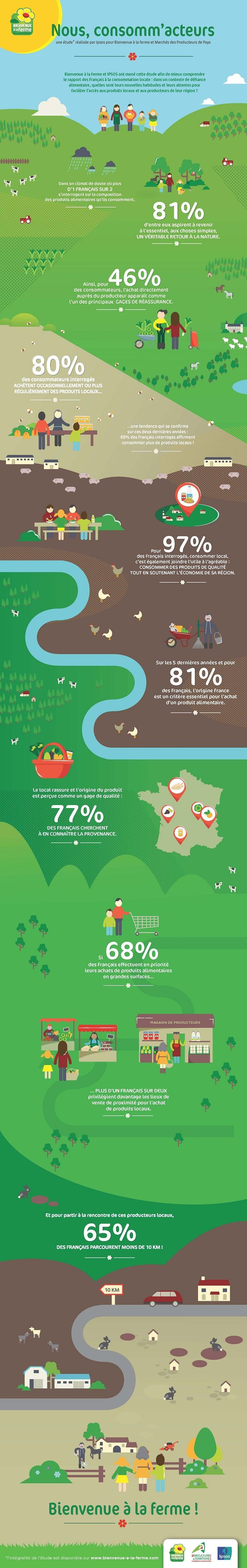Infographie - consommation locale                                                                                                                                                                                 Plus