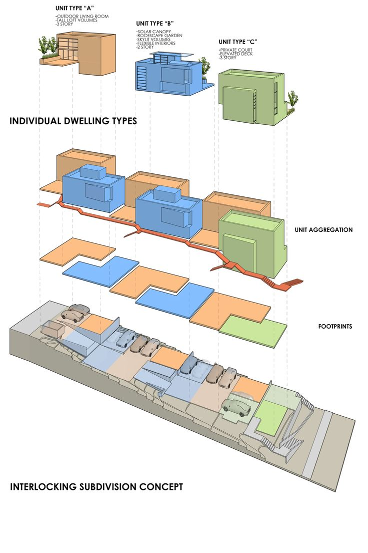 17 best images about small lot subdivisions on pinterest for Best type of architecture