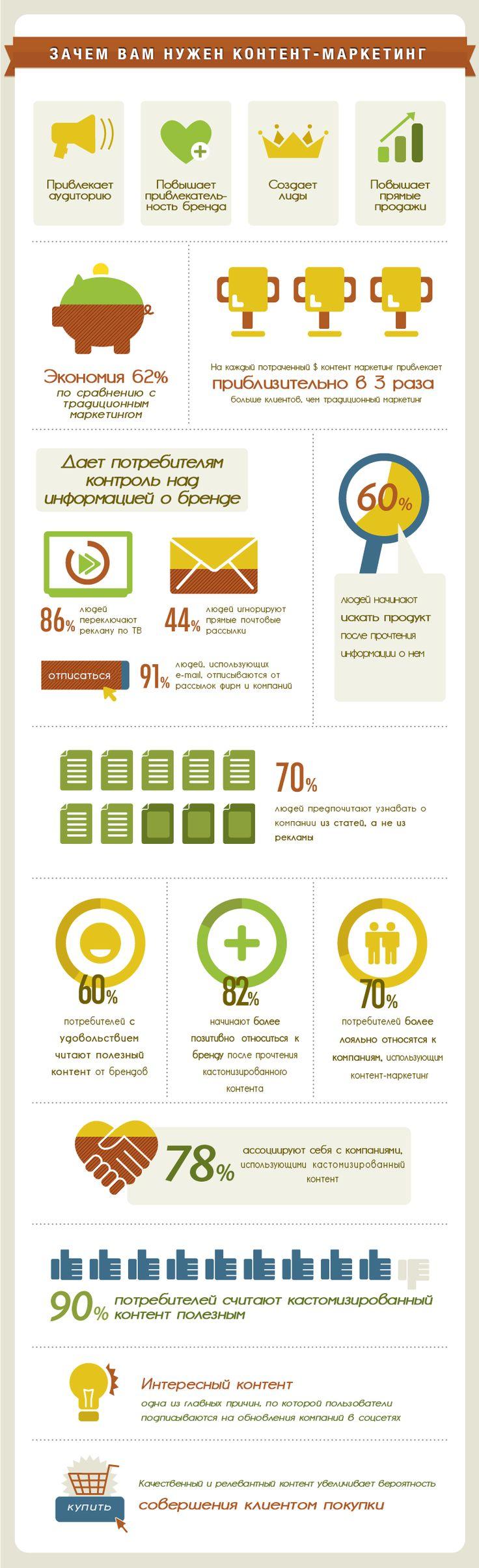 Инфографика: контент-маркетинг и лояльность