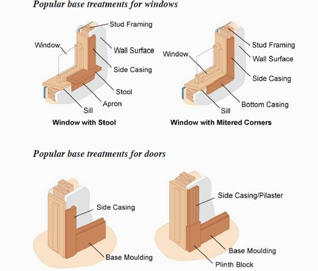 Moulding options for windows doors arcadia sash and for What is the trim around a door called