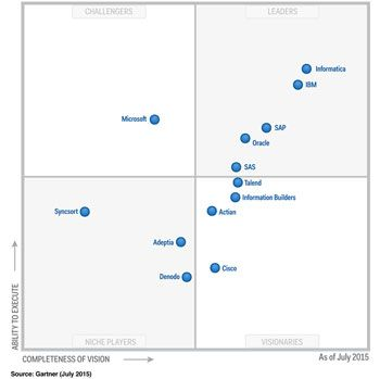 gartner data quality magic quadrant 2017 pdf