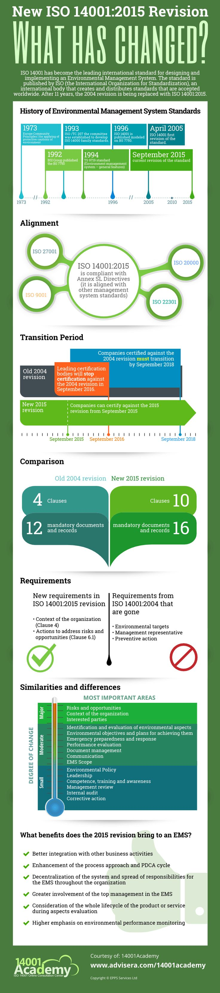 ISO 14001:2015 vs. 2004 Revision – What has Changed? #infographic #Business #ISO