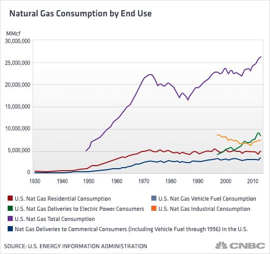 A look at natural gas consumption in the U.S.