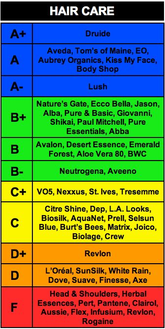 Grading scale of the best and worst Body Care companies on the planet based on a comprehensive analysis of their overall records of social and environmental responsibility. I have not checked out the validity of this