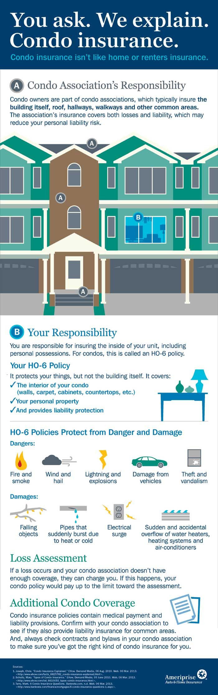 Your Guide to Condo Insurance and HO6 Policies Condo
