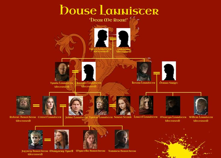 House Lannister Family Tree