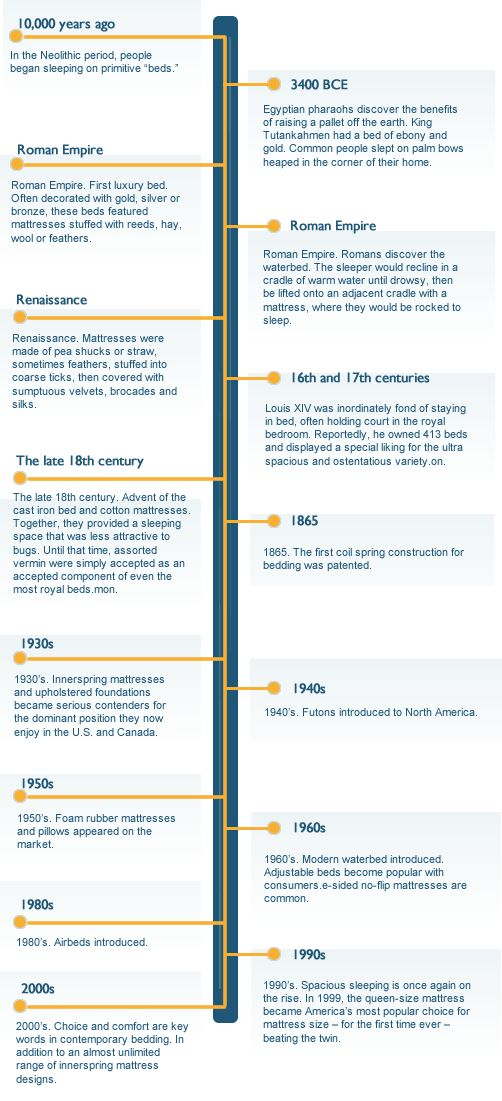 History Of The Mattress Infographic