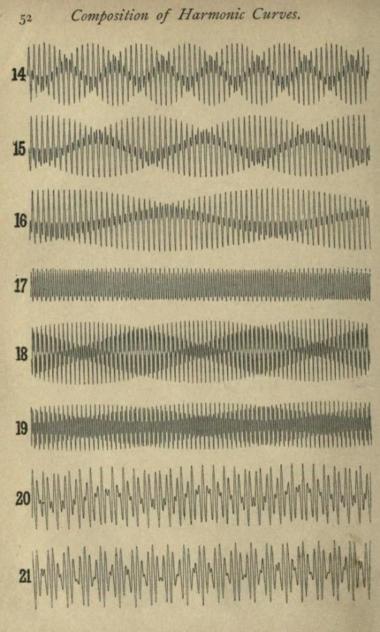 """""""Composition of harmonic chords"""" beautifully seen and collected by Present and Correct"""