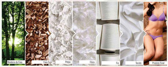 Entendendo sobre o tecido Modal | Blog da Lingerie :: Intima Store