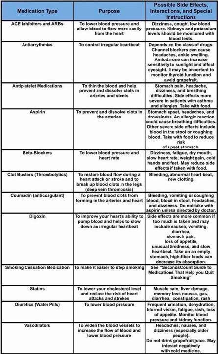 71 best ADN images on Pinterest Nursing schools, Schools for - drug classification chart