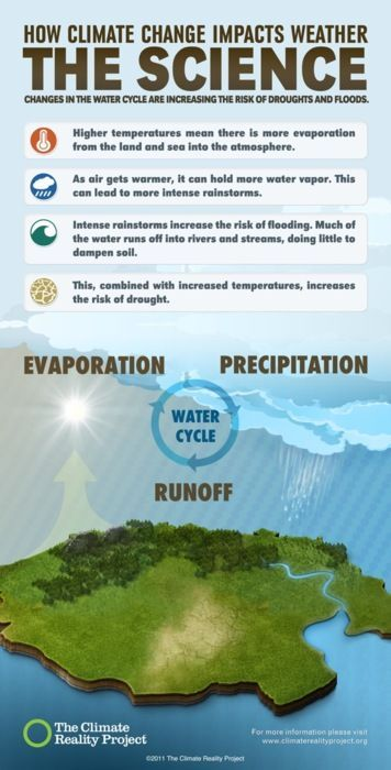 How is climate change impacting the water cycle