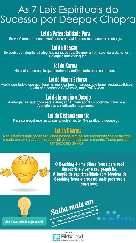 Leia mais em http://www.evolucoaching.com.br/as-7-leis-espirituais-do-sucesso-deepak-chopra/
