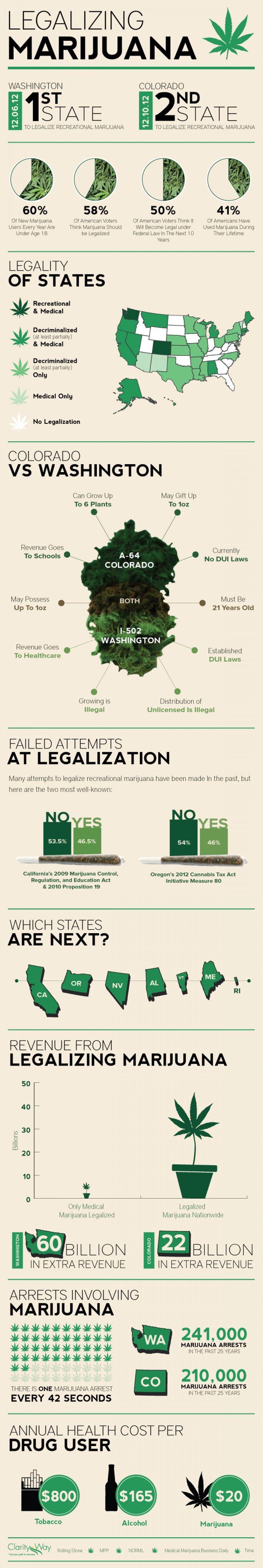 Legalizing Marijuana Infographic