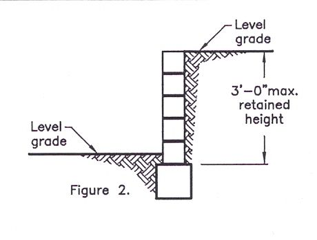 Retained height located at the bottom of a slope