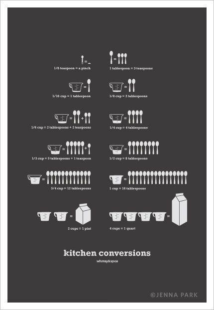 Kitchen Conversions Art Poster, Dark Gray 13x19 - Kitchen Art - Kitchen Posters - Home Decor