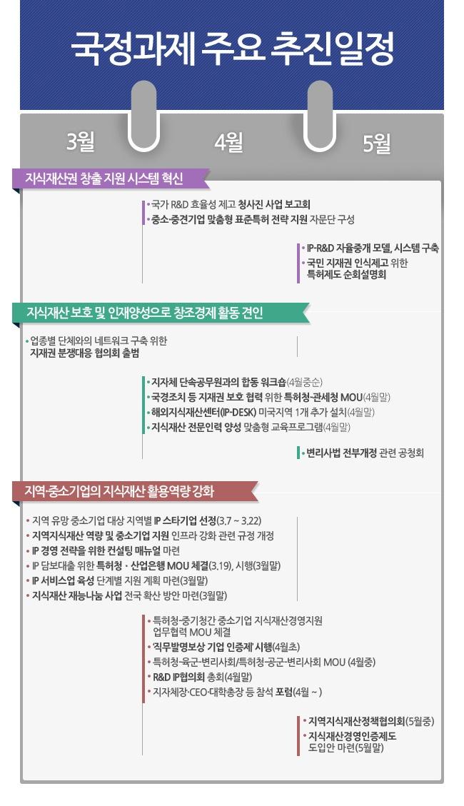 [인포그래픽] 특허청 국정과제 주요 추진일정 '100일'