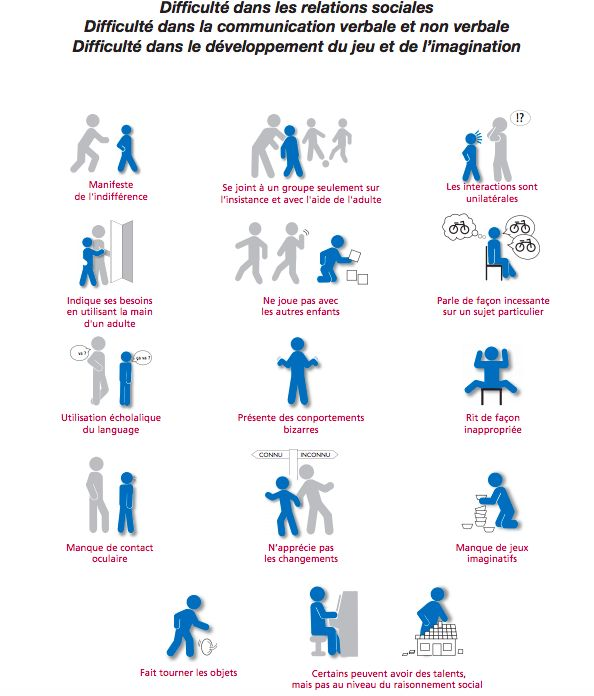 Autisme en images (SUSA)