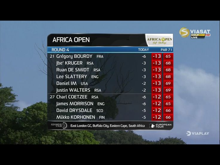 Africa Open, Mikko Korhonen 27th.
