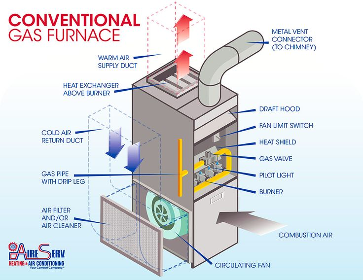 A standard gas furnace has a filter, flue, combustion