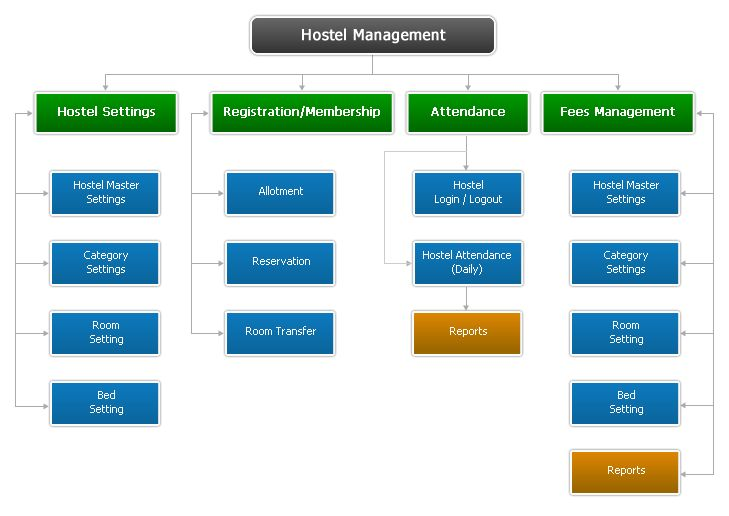 Manage hostel applications, room allotment, and room availability customizable reminders for concern areas and pre-defined criteria complete mess management.  http://skyknect.com/hostel-management.html #SchoolManagementSoftware, #CollegeManagementSoftware, #UniversityManagementSoftware, #ERPManagementSoftware, #InstituteManagementSoftware