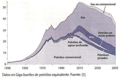 pico petroleo - Buscar con Google