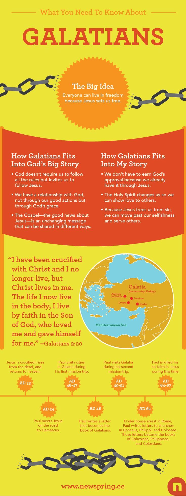 Everything You Need To Know About Galatians   Articles   NewSpring Church bible studies bible study plans