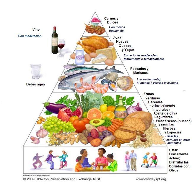 Pirámide de la Dieta Mediterránea Tradicional desarrolla por Oldways (traducida al español)