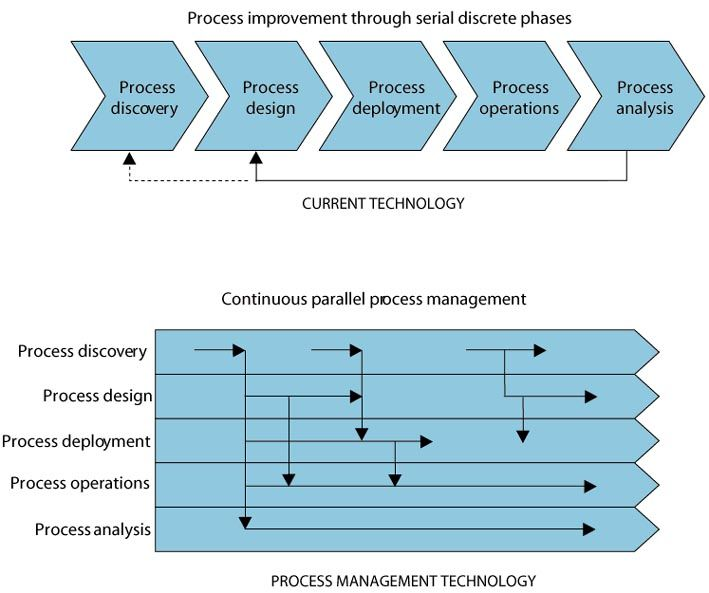14 best Business Process Management Concepts images on Pinterest - business process management resume