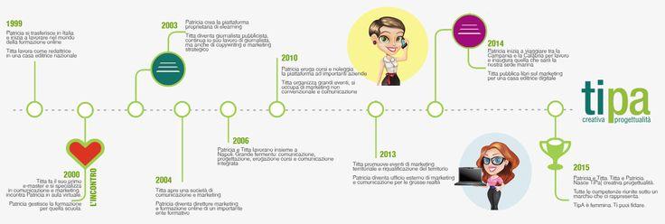 La storia di TiPa