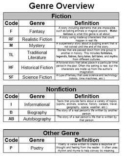 Genre definitions via @Scholastic teacher-stuff