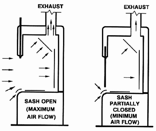 ducted fume hoods exhaust hoodshighclearance