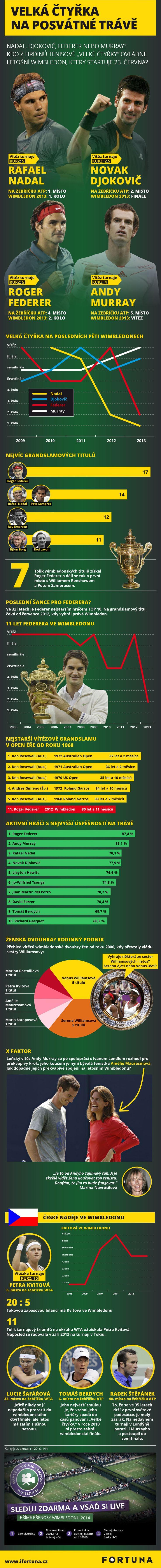 Infografika Tenisový Wimbledon. Kdo má největší šance?