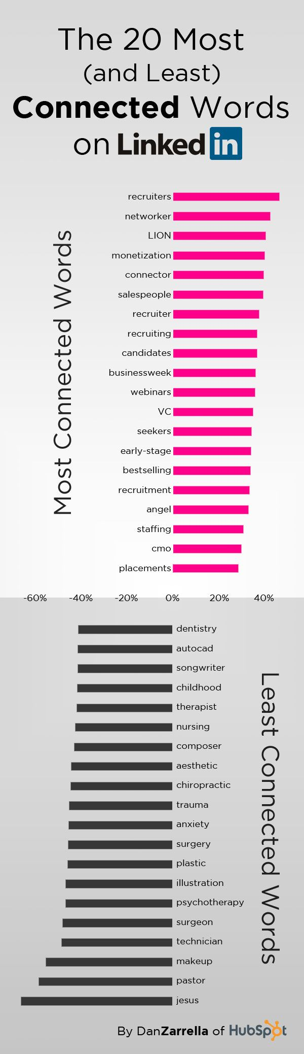 The 20 Most (and Least) Connected Words on LinkedIn #six40marketing | For more digital marketing & social media tips follow @six40marketing | linkedin.com/in/melindardavis | six40marketing.com
