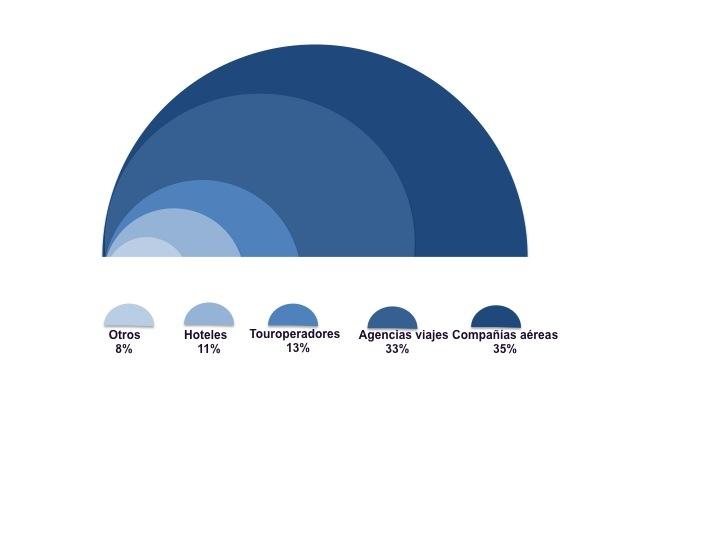 Reparto de la venta online en Europa (Fuente: PhocusWright, 2010).