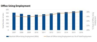 Office-using employment in Phoenix, click to enlarge