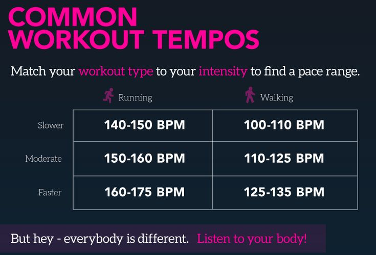 Image result for common workout tempos