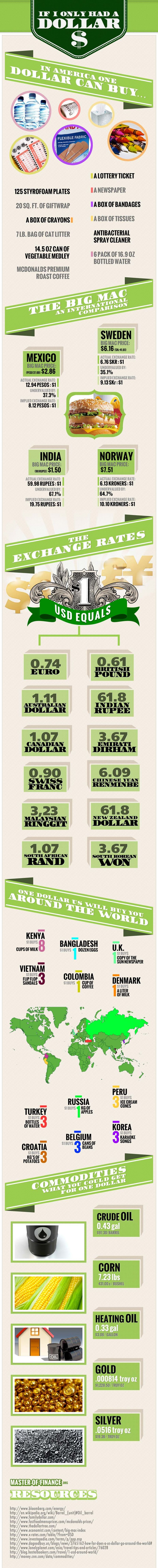 """What a Dollar Buys: Economist published """"The Big Mac Index"""" a lighthearted approach to analyzing the difference between actual prices and exchange rates. Starting from this, here are some updated stats on the cost of the Big Mac in different countries and, for comparison, what 1 US dollar can get you."""