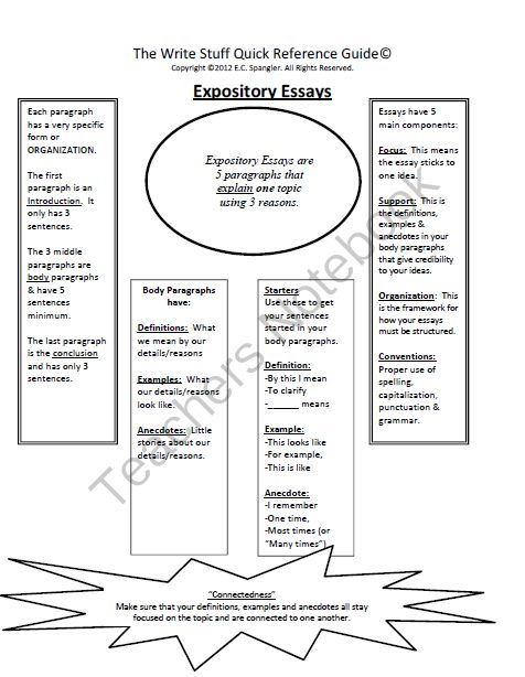 Writing Expository Essay Graphic Organizer